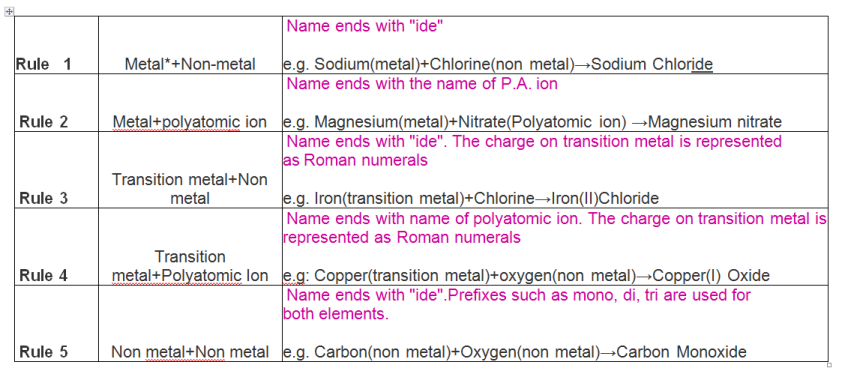 Naming of chemical compounds:Biochemhelp